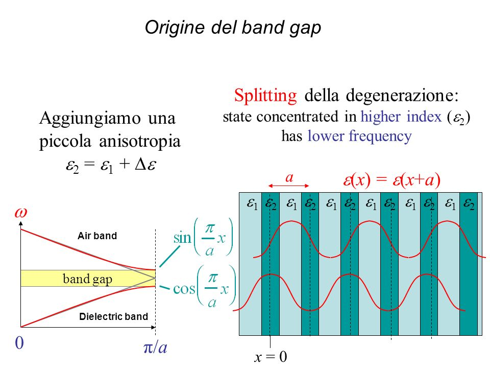 band gap 0 π/a (x) = (x+a) a 1 2 1 2 1 2 1 2 1 2 1 2 x = 0 Splitting della degenerazione: state concentrated in higher index ( 2 ) has lower frequency