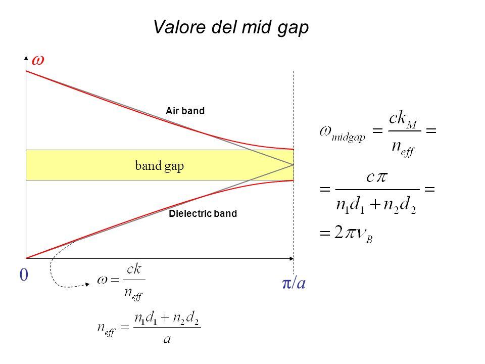 band gap 0 π/a Air band Dielectric band Valore del mid gap