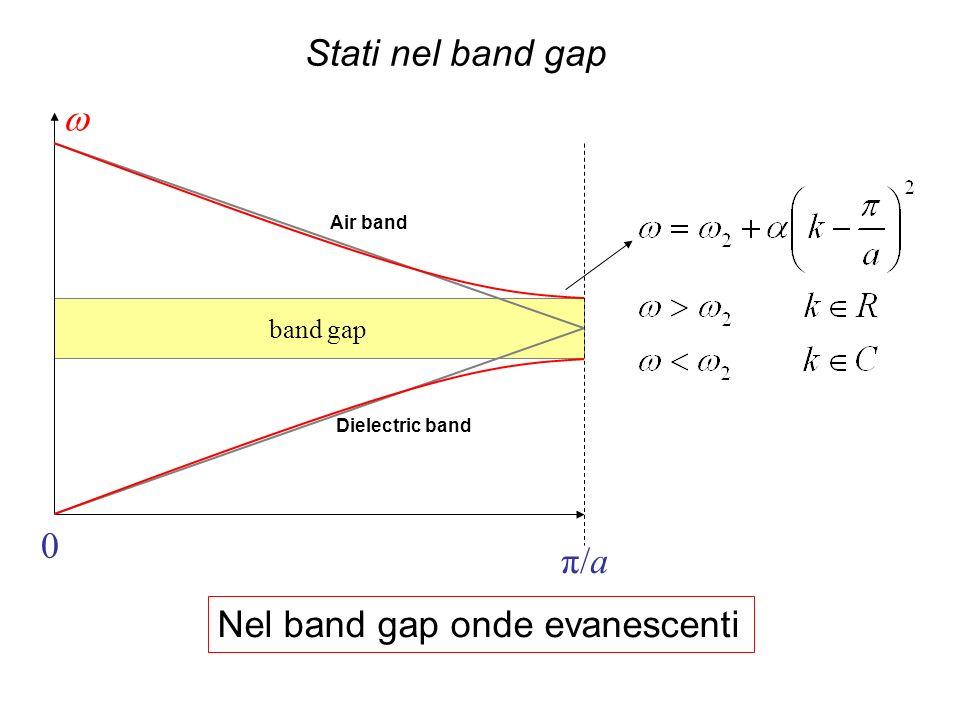 band gap 0 π/a Air band Dielectric band Stati nel band gap Nel band gap onde evanescenti