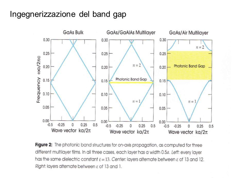 Ingegnerizzazione del band gap