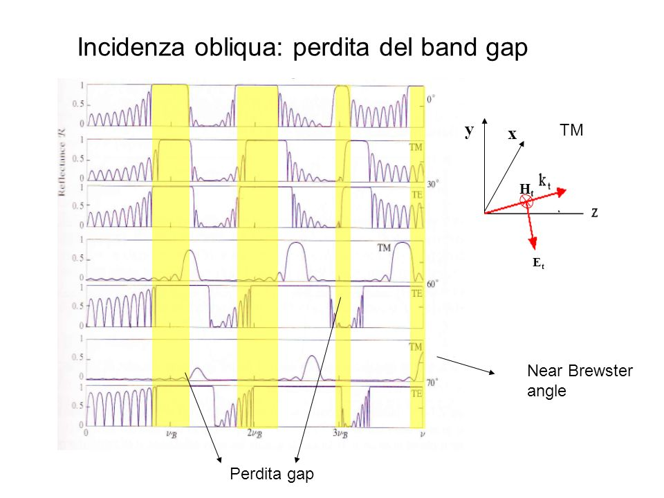EtEt HtHt y x TM Near Brewster angle Incidenza obliqua: perdita del band gap Perdita gap