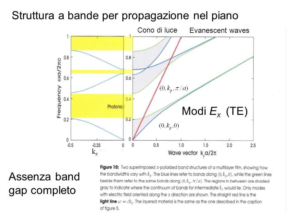 Modi E x (TE) Cono di luce Evanescent waves kzkz Assenza band gap completo Struttura a bande per propagazione nel piano