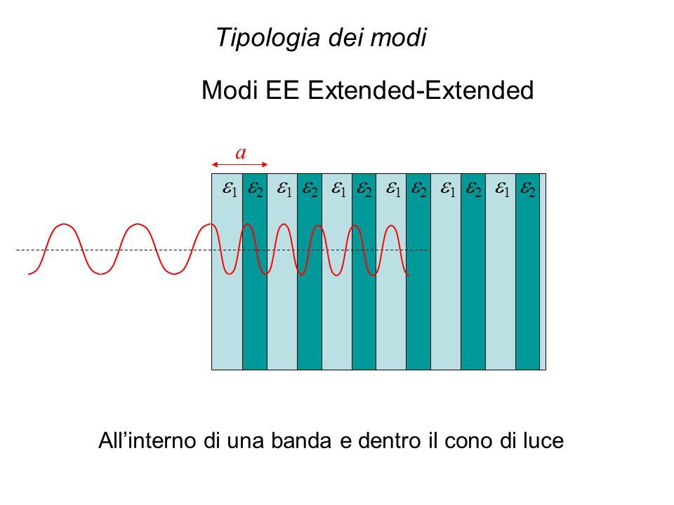 a 1 2 1 2 1 2 1 2 1 2 1 2 Modi EE Extended-Extended Allinterno di una banda e dentro il cono di luce Tipologia dei modi