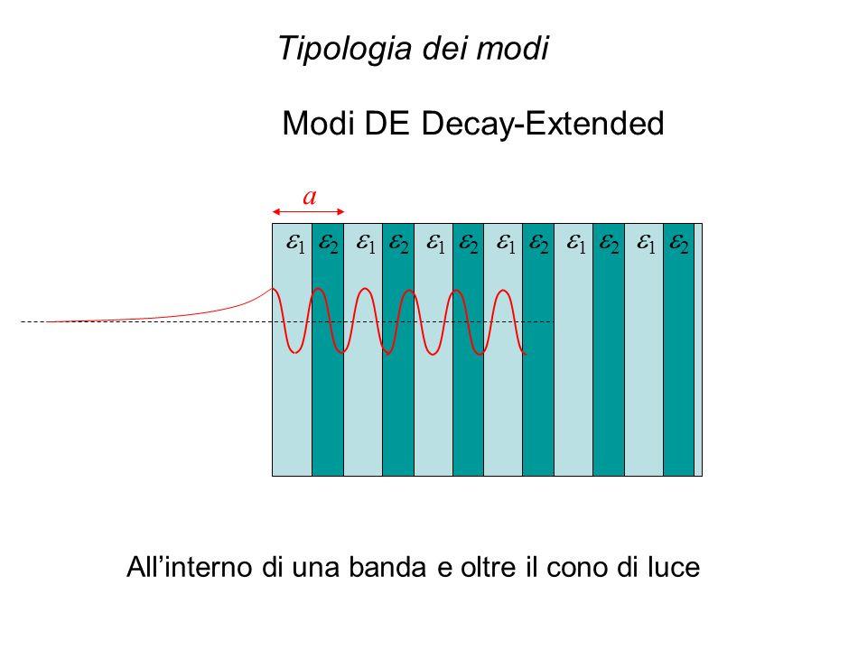 a 1 2 1 2 1 2 1 2 1 2 1 2 Modi DE Decay-Extended Allinterno di una banda e oltre il cono di luce
