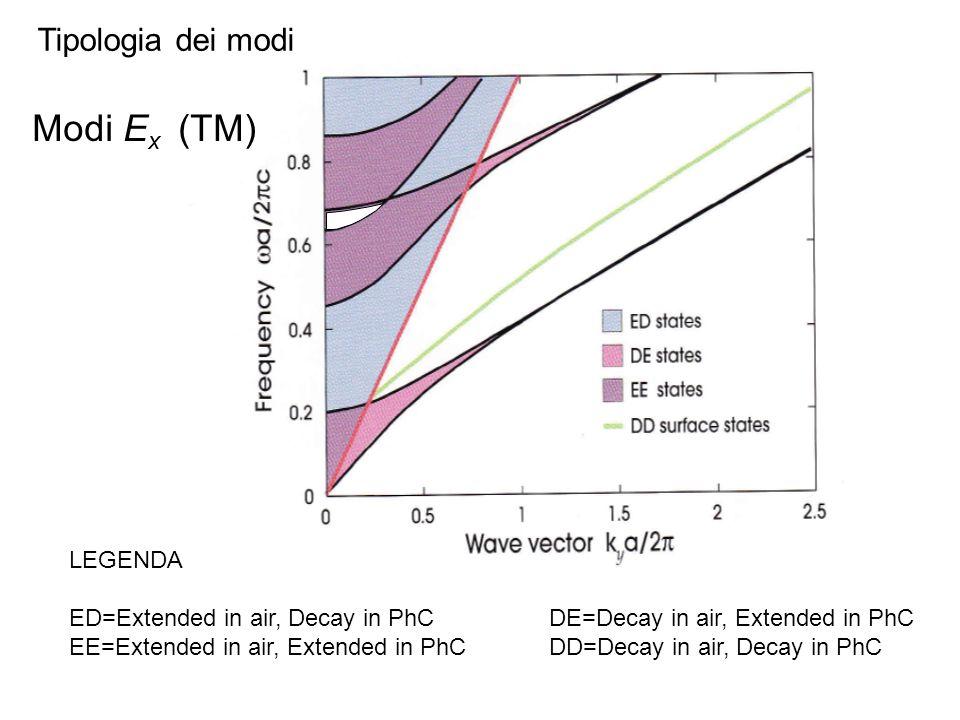 Cono di luce Evanescent waves Modi E x (TM) LEGENDA ED=Extended in air, Decay in PhCDE=Decay in air, Extended in PhC EE=Extended in air, Extended in P
