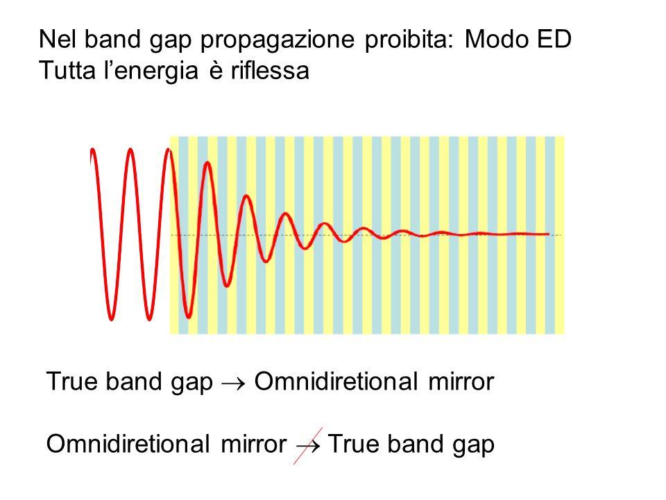 Nel band gap propagazione proibita: Modo ED Tutta lenergia è riflessa True band gap Omnidiretional mirror Omnidiretional mirror True band gap