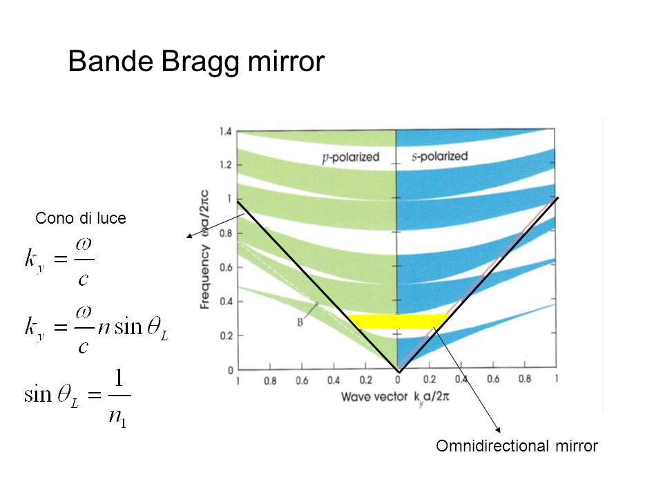 Bande Bragg mirror Cono di luce Omnidirectional mirror
