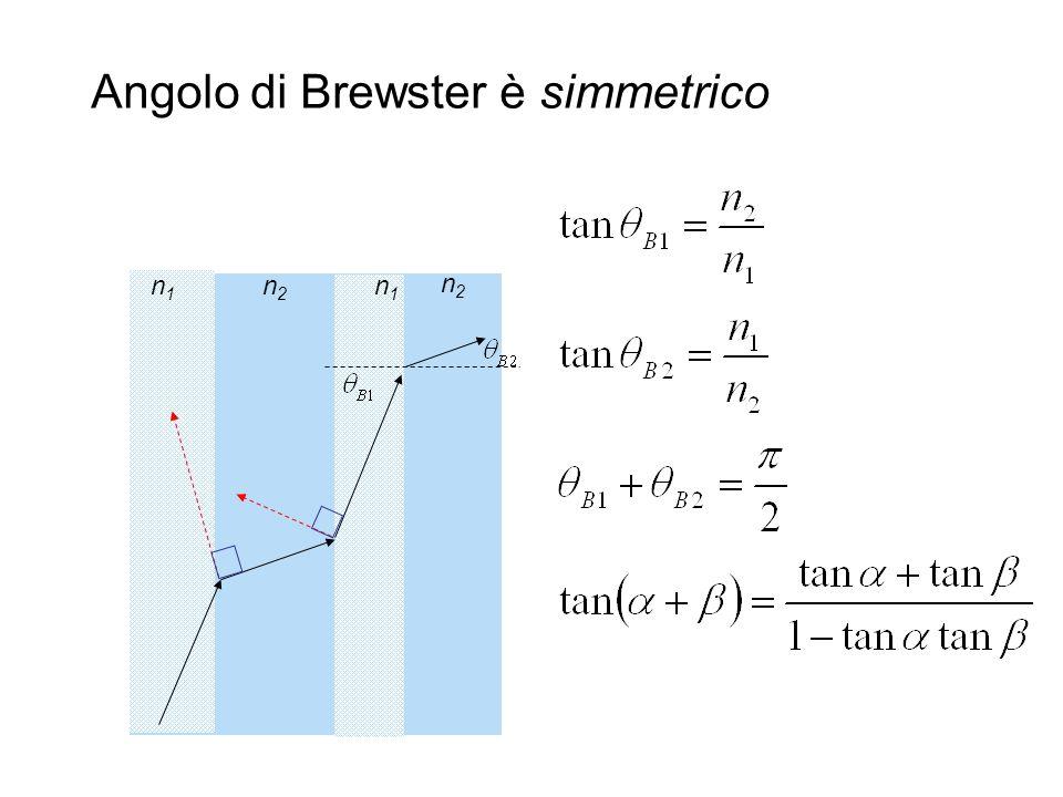 Angolo di Brewster è simmetrico n1n1 n2n2 n1n1 n2n2