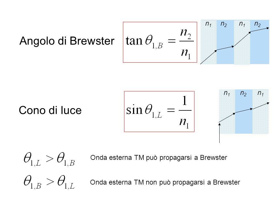 Angolo di Brewster n1n1 n2n2 n1n1 n2n2 Cono di luce n1n1 n2n2 n1n1 Onda esterna TM può propagarsi a Brewster Onda esterna TM non può propagarsi a Brew
