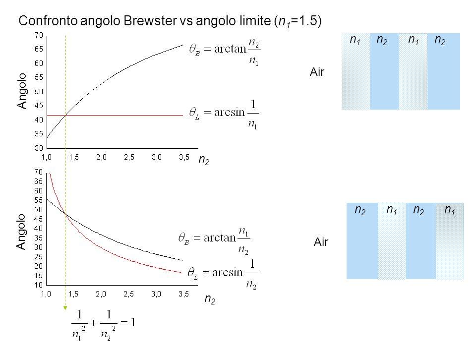 n2n2 n2n2 Angolo n1n1 n2n2 n1n1 n2n2 Air n2n2 n2n2 n1n1 n1n1 Confronto angolo Brewster vs angolo limite (n 1 =1.5)