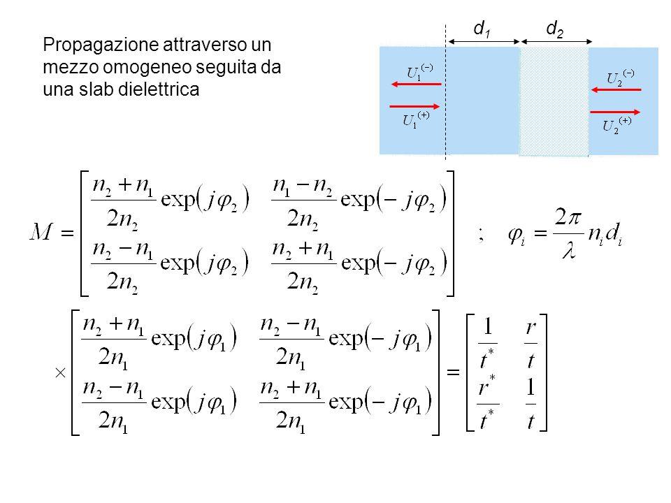 Propagazione attraverso un mezzo omogeneo seguita da una slab dielettrica d2d2 d1d1