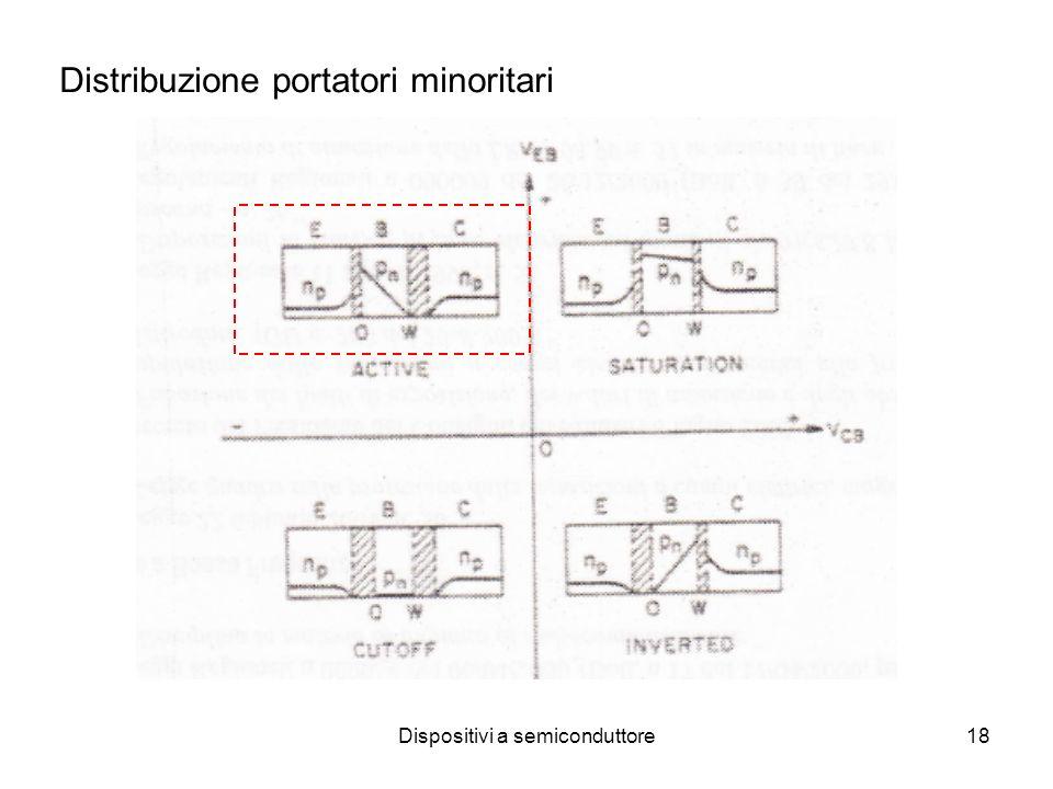 Dispositivi a semiconduttore18 Distribuzione portatori minoritari