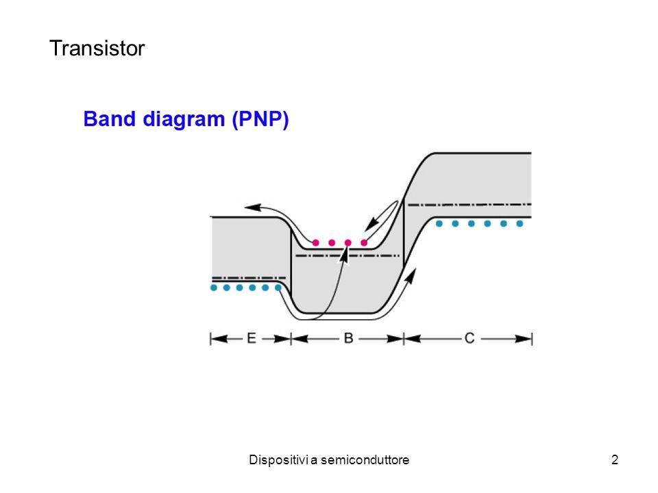 Dispositivi a semiconduttore3 Effetto transistor: Amplificazione della corrente nella giunzione contropolarizzata Contributi corrente: I Ep : lacune iniettate emettitore I Cp : lacune al collettore I En : elettroni dalla base verso emettitore ( va ridotta: alto doping emettitore) I BB : elettroni che la base deve rifornire a causa ricombinazione: I BB =I Ep -I cp I Cn : corrente di elettroni generati termicamente che dal collettore si muovono verso la base