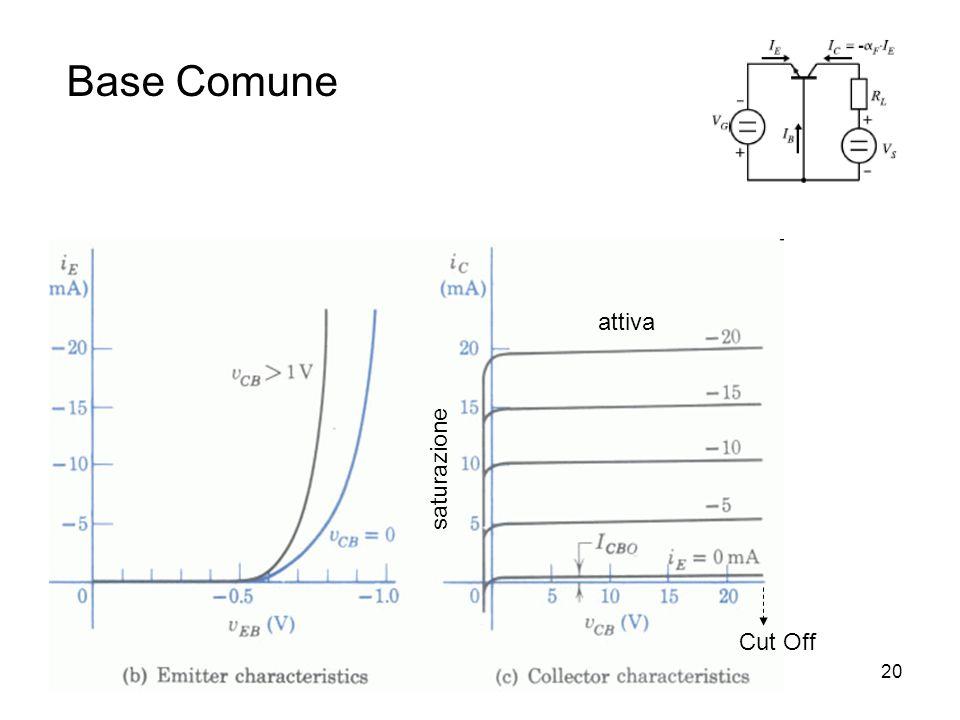 Dispositivi a semiconduttore21 Configurazione a Emettitore comune: Guadagno ad emettitore comune: