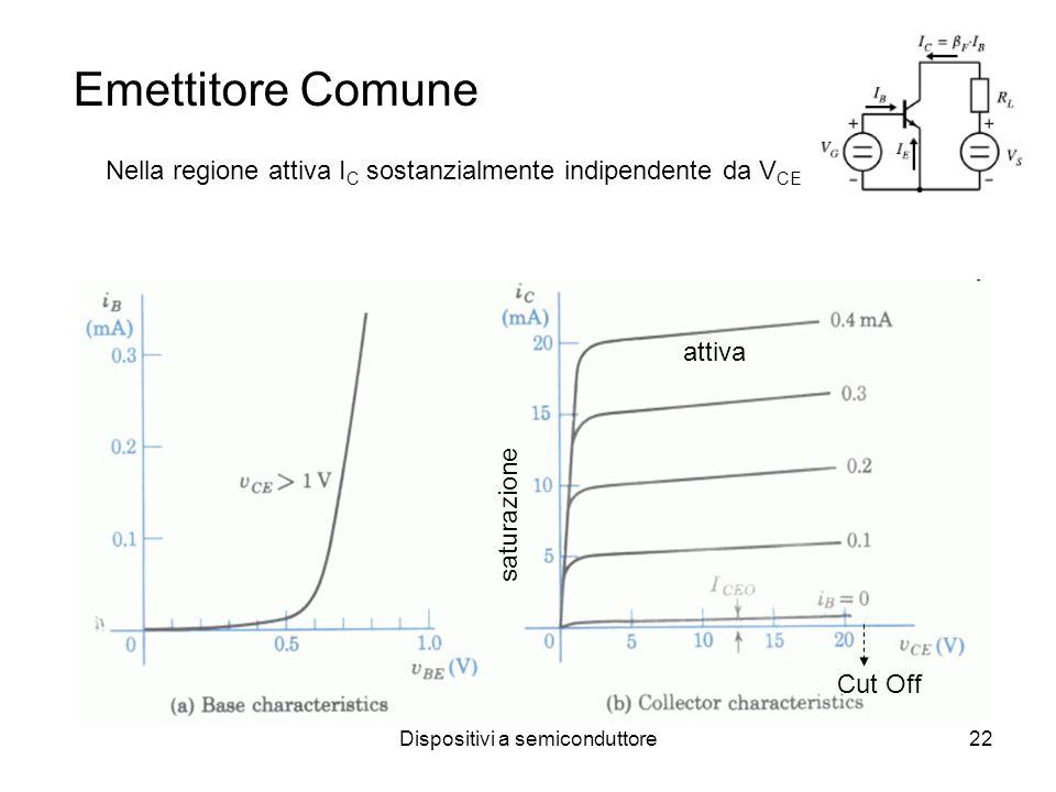 Dispositivi a semiconduttore23 Valori tensione V CE (sat)V BE (sat)V BE (att)V BE (soglia)V BE (interdizione) Si0.2V0.8V0.7V0.5V0 Ge0.10.30.20.1-0.1