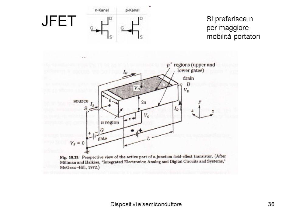 Dispositivi a semiconduttore37 JFET Canale conduttivo con 2 contatti ohmici: S e D Il Gate G forma una giunzione con il canale Source a massa: la corrente elettroni verso il drain