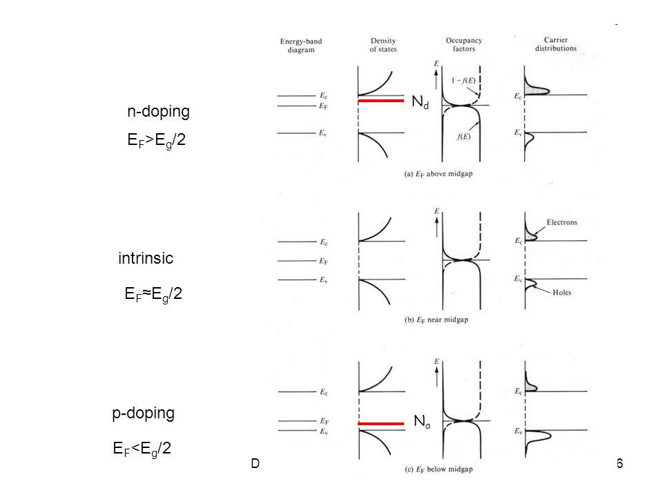 Dispositivi a semiconduttore16 NdNd NaNa n-doping p-doping intrinsic E F >E g /2 E F E g /2 E F <E g /2