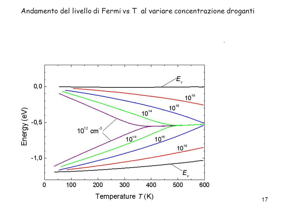 Dispositivi a semiconduttore17 Andamento del livello di Fermi vs T al variare concentrazione droganti