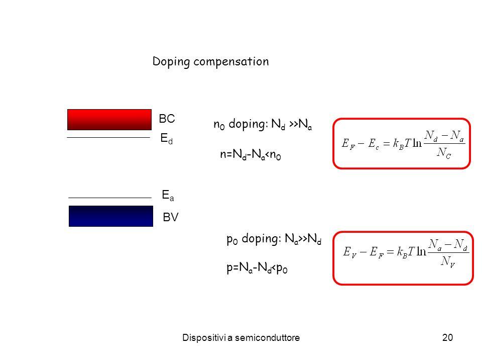 Dispositivi a semiconduttore20 Doping compensation BC BV EdEd EaEa n 0 doping: N d >>N a n=N d -N a <n 0 p 0 doping: N a >>N d p=N a -N d <p 0