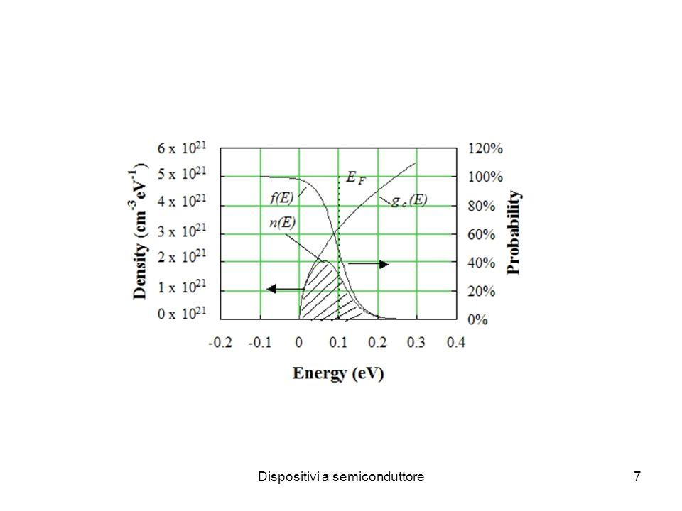 Dispositivi a semiconduttore18 Bassa temperatura: ionizzazione incompleta donori (accettori) La concentrazione di elettroni viene attivata con energia pari a 1/2 energia donore Un livello donore pieno contiene un solo elettrone up/down