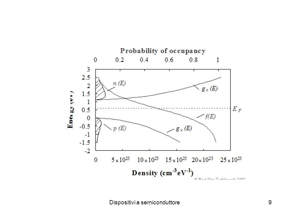 10 Concentrazione intrinseca portatori in Si @ 300K 10 10 /cm 3 contro una concentrazione di atomi di 10 22 /cm 3 : ionizzazione 10 -12 Semic.