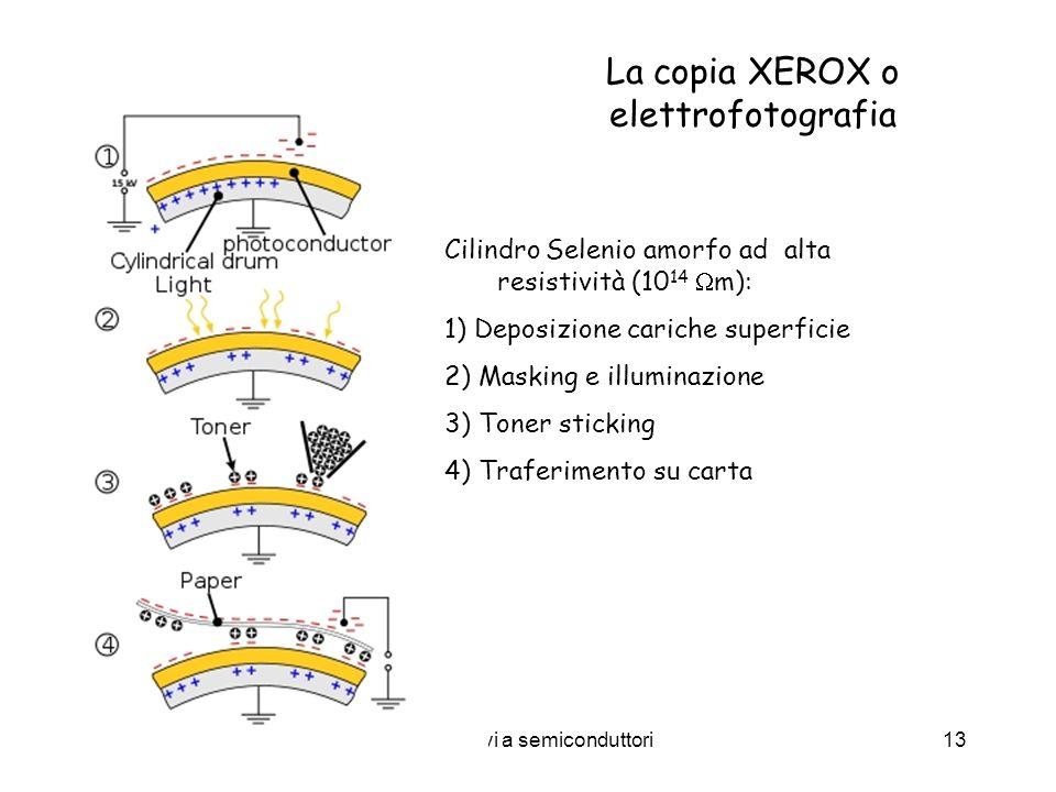 Dispositivi a semiconduttori13 La copia XEROX o elettrofotografia Cilindro Selenio amorfo ad alta resistività (10 14 m): 1) Deposizione cariche superf