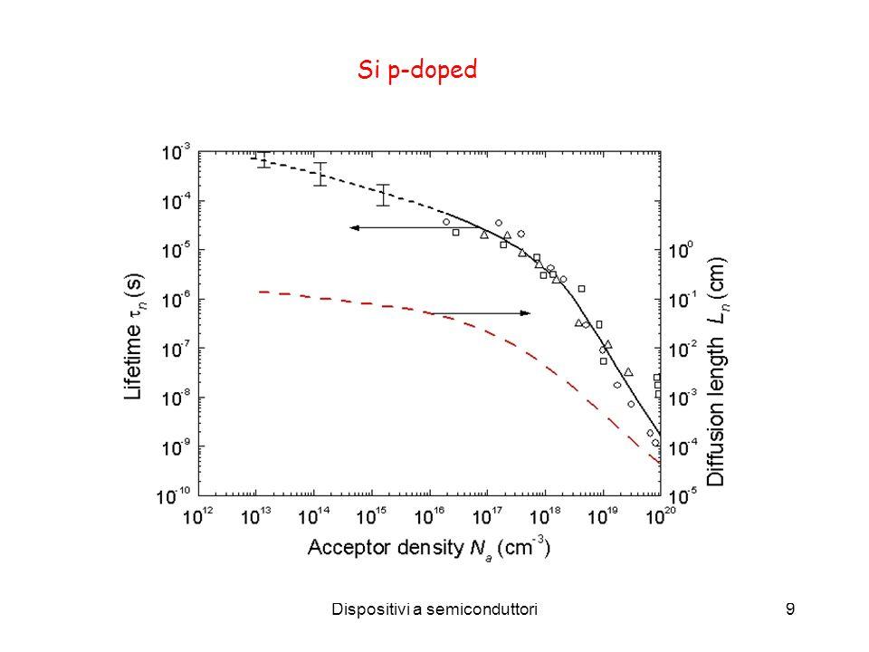 Dispositivi a semiconduttori9 Si p-doped