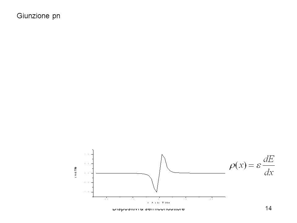 Dispositivi a semiconduttore14 Giunzione pn