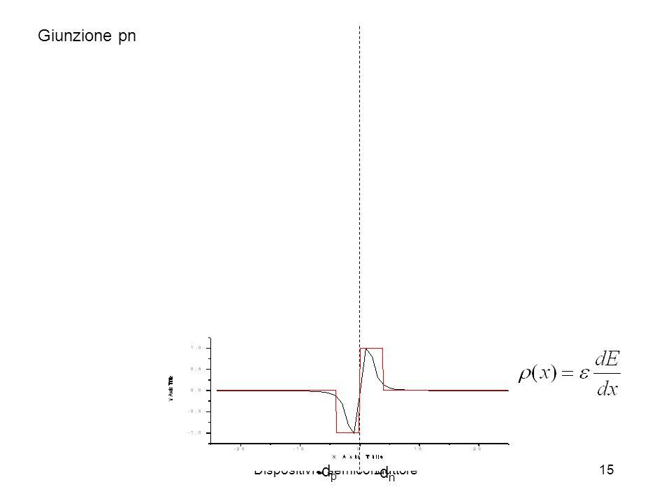 Dispositivi a semiconduttore15 Giunzione pn -d p -d n