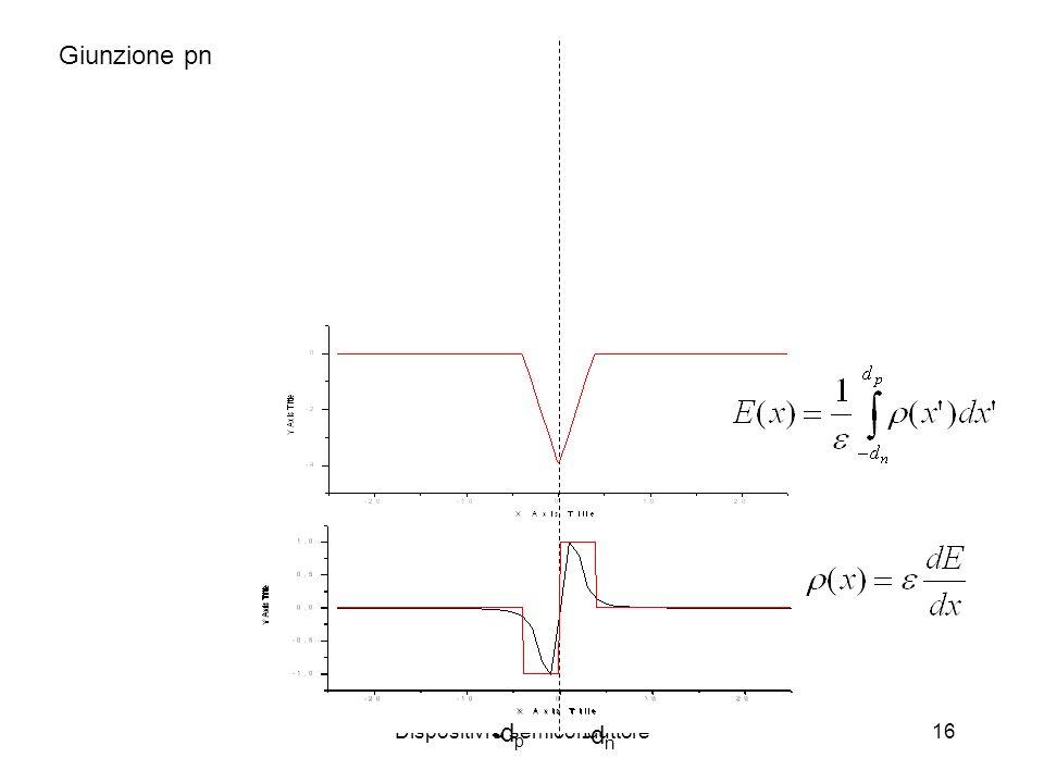 Dispositivi a semiconduttore16 Giunzione pn -d p -d n