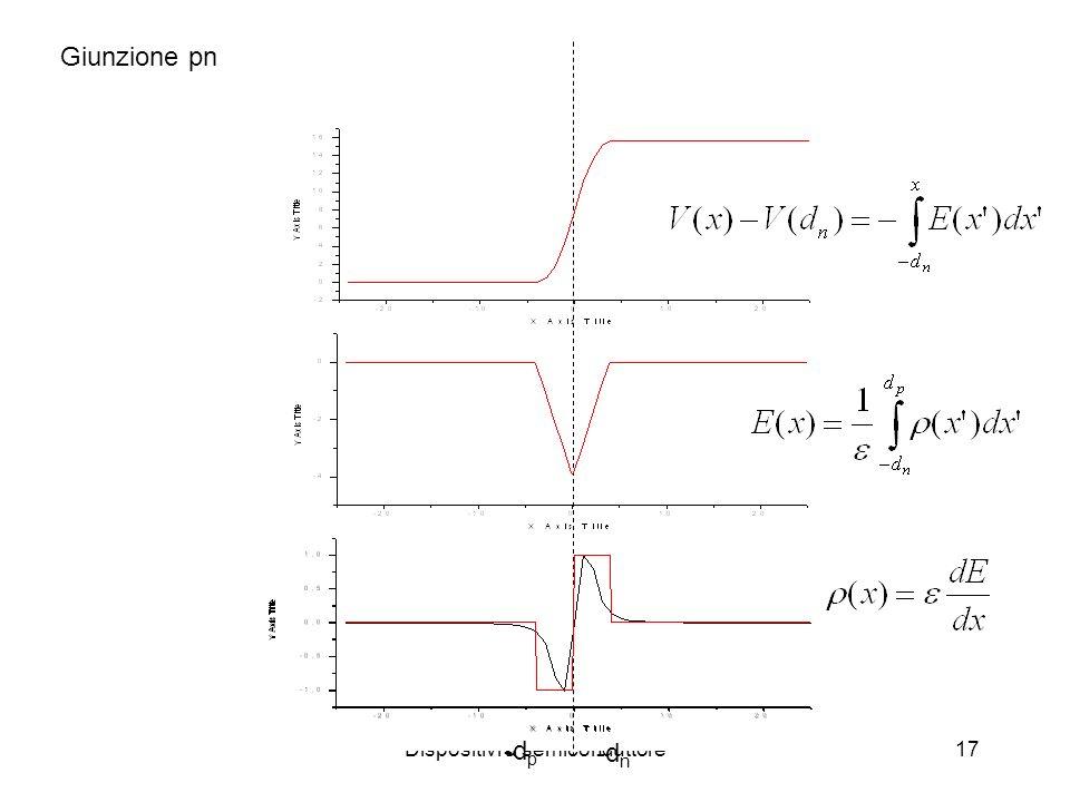 Dispositivi a semiconduttore17 Giunzione pn -d p -d n