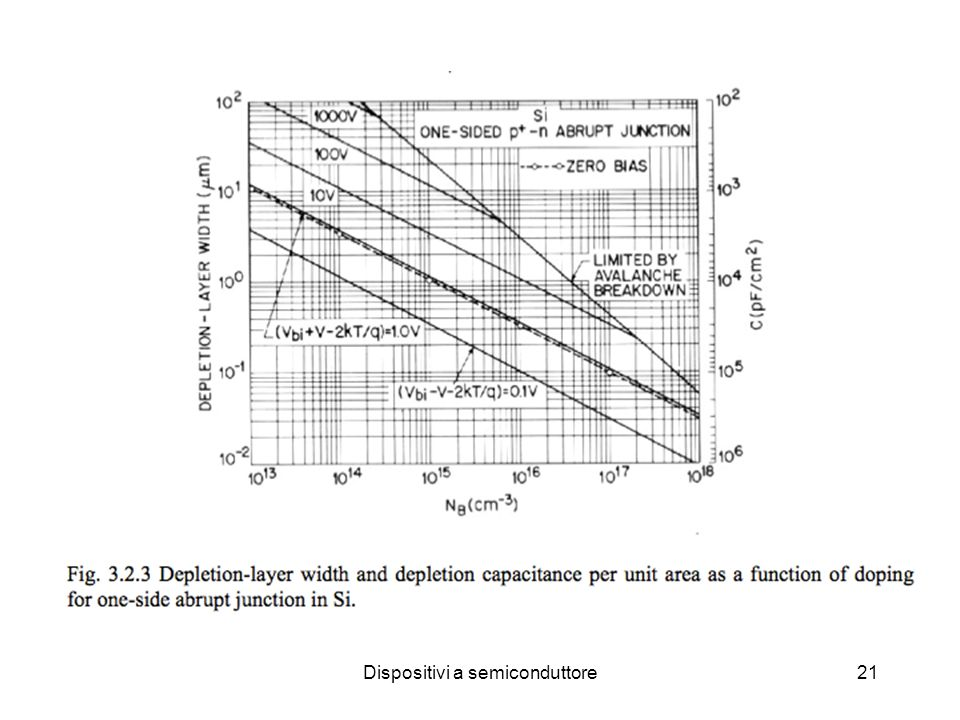 Dispositivi a semiconduttore21