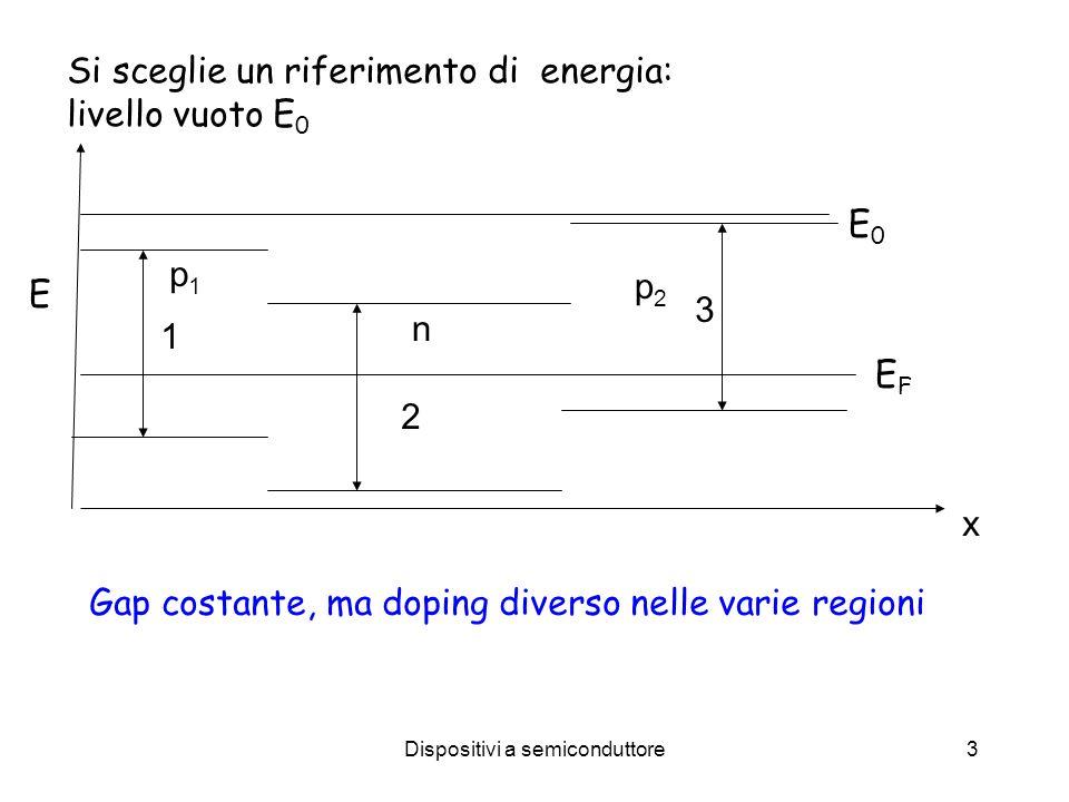 Dispositivi a semiconduttore3 Si sceglie un riferimento di energia: livello vuoto E 0 E0E0 E EFEF x 1 2 3 Gap costante, ma doping diverso nelle varie