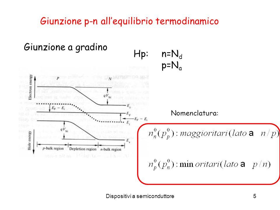 Dispositivi a semiconduttore5 Giunzione a gradino Hp: n=N d p=N a Giunzione p-n allequilibrio termodinamico Nomenclatura: