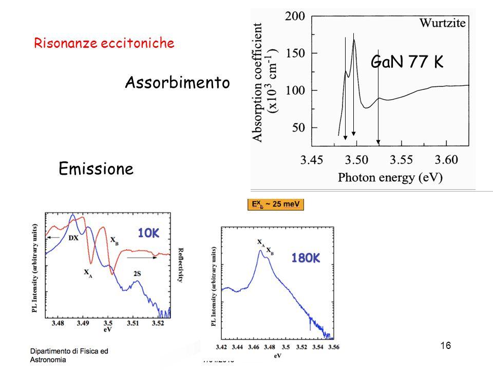 Dispositivi a semiconduttore16 Risonanze eccitoniche Assorbimento GaN 77 K Emissione