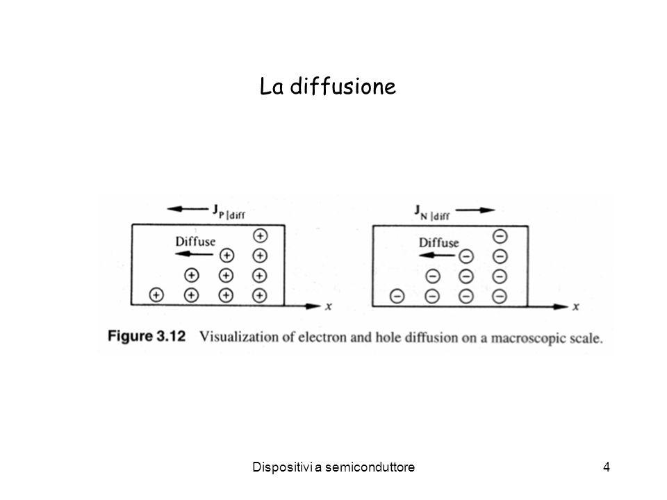 Dispositivi a semiconduttore5 Esprimiamo E F in funzione della concentrazione intrinseca n i Quasi livello di Fermi E F Livello intrinseco di Fermi E i