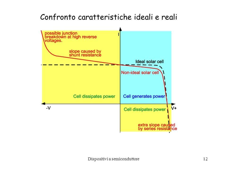 Dispositivi a semiconduttore12 Confronto caratteristiche ideali e reali