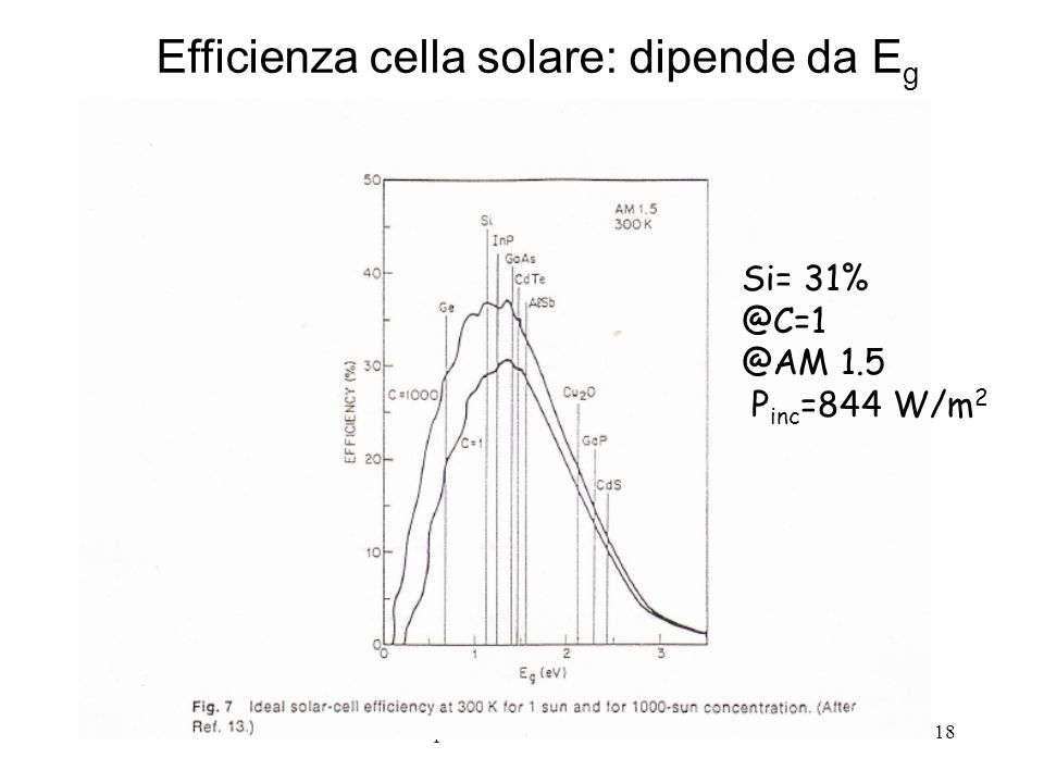 Dispositivi a semiconduttore18 Efficienza cella solare: dipende da E g Si= 31% @C=1 @AM 1.5 P inc =844 W/m 2
