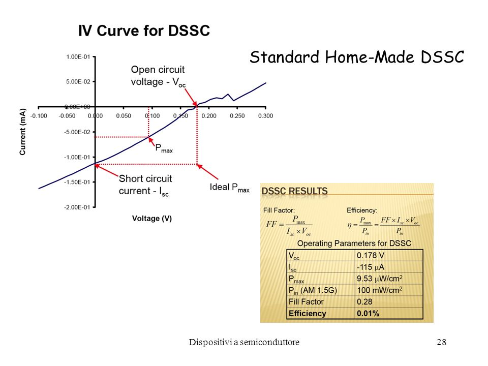Dispositivi a semiconduttore28 Standard Home-Made DSSC