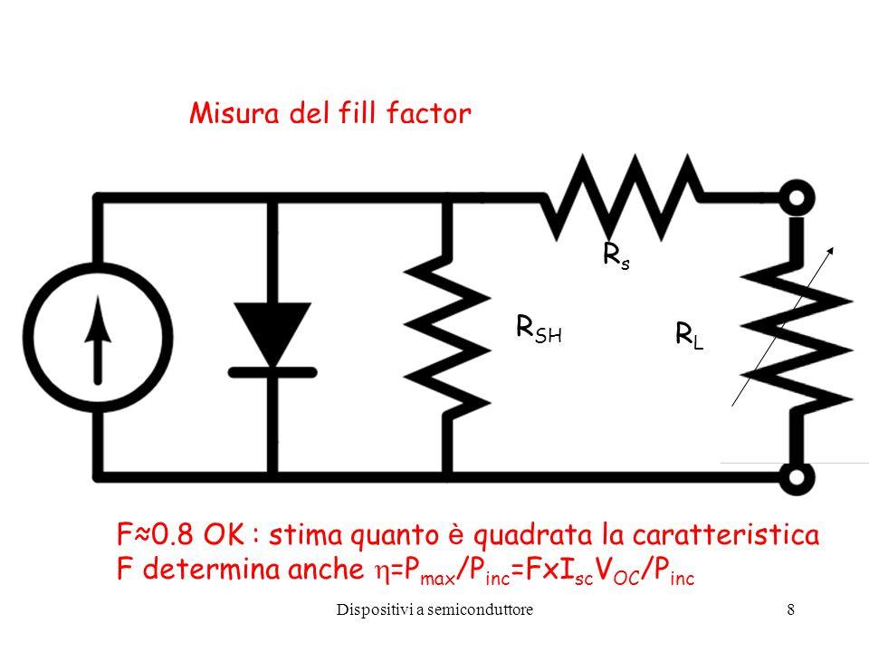 Dispositivi a semiconduttore8 Misura del fill factor RsRs R SH RLRL F0.8 OK : stima quanto è quadrata la caratteristica F determina anche =P max /P in