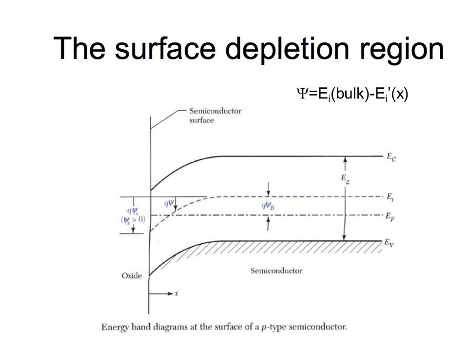 Dispositivi a semiconduttore11 =E i (bulk)-E i (x)