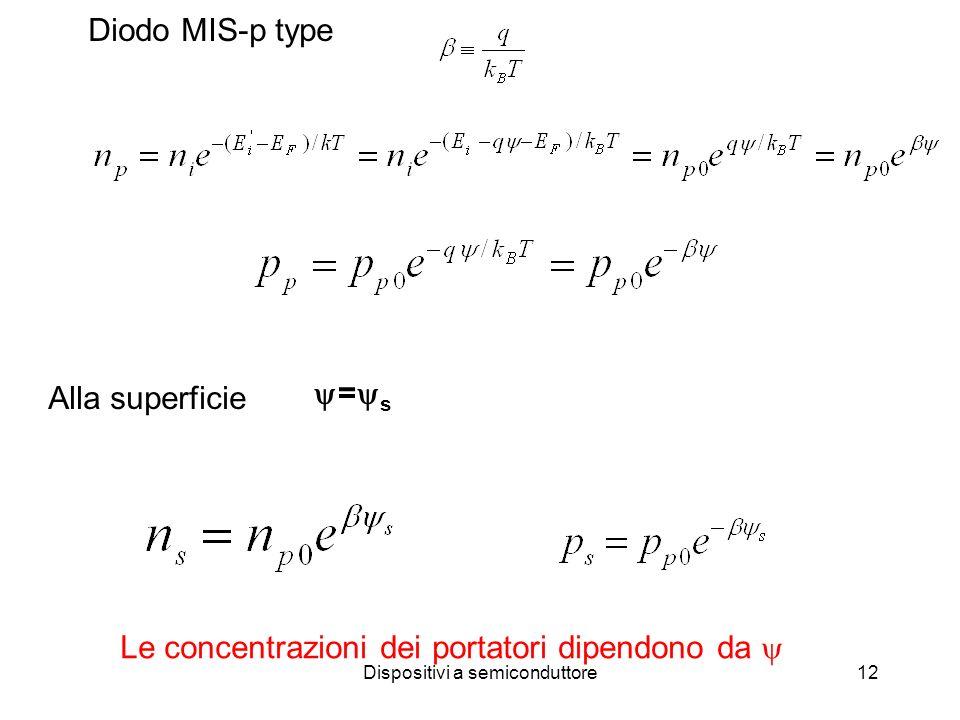 Dispositivi a semiconduttore12 Alla superficie Diodo MIS-p type = s Le concentrazioni dei portatori dipendono da