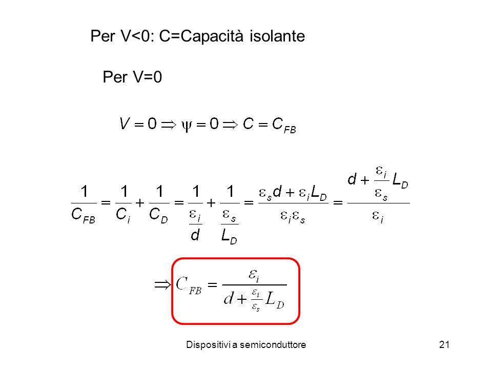 Dispositivi a semiconduttore21 Per V<0: C=Capacità isolante Per V=0