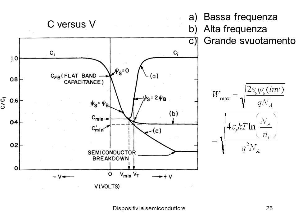Dispositivi a semiconduttore25 C versus V a)Bassa frequenza b)Alta frequenza c)Grande svuotamento