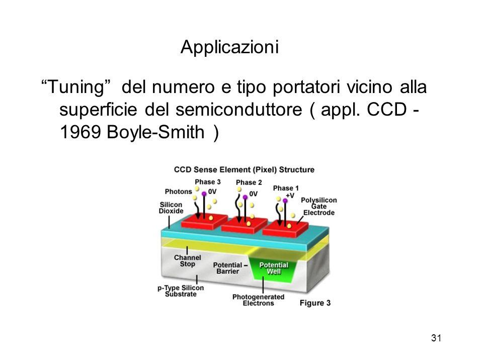 Dispositivi a semiconduttore31 Applicazioni Tuning del numero e tipo portatori vicino alla superficie del semiconduttore ( appl.