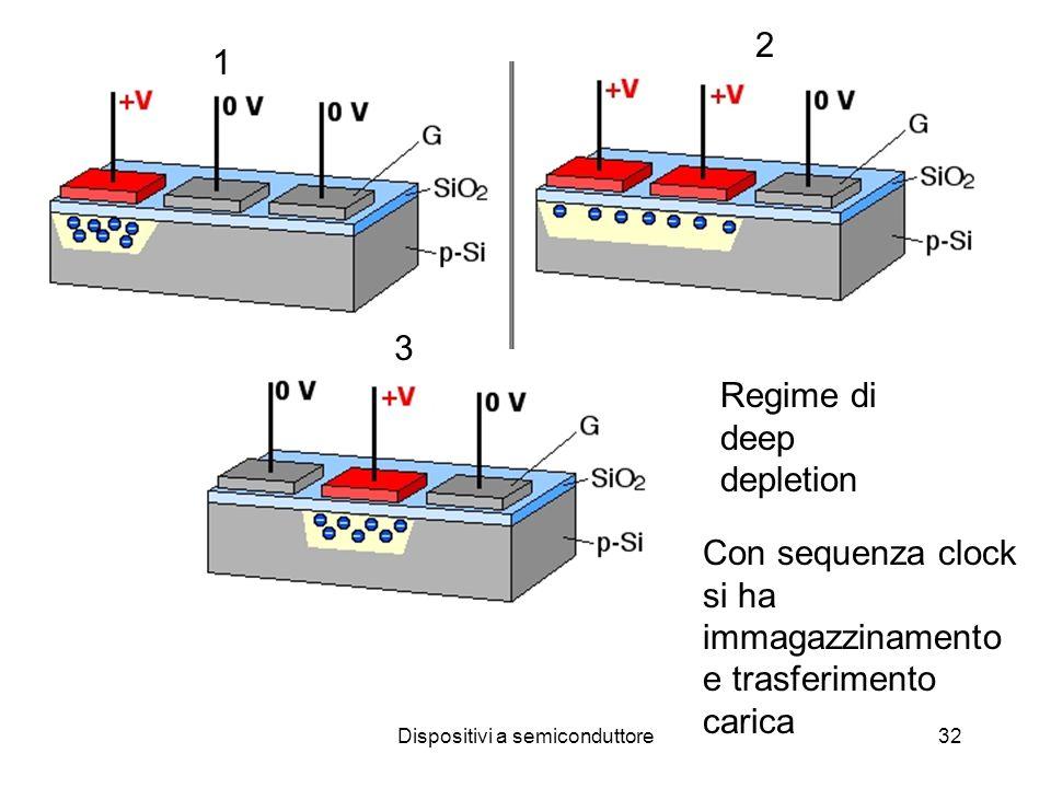 Dispositivi a semiconduttore32 Regime di deep depletion Con sequenza clock si ha immagazzinamento e trasferimento carica 1 2 3