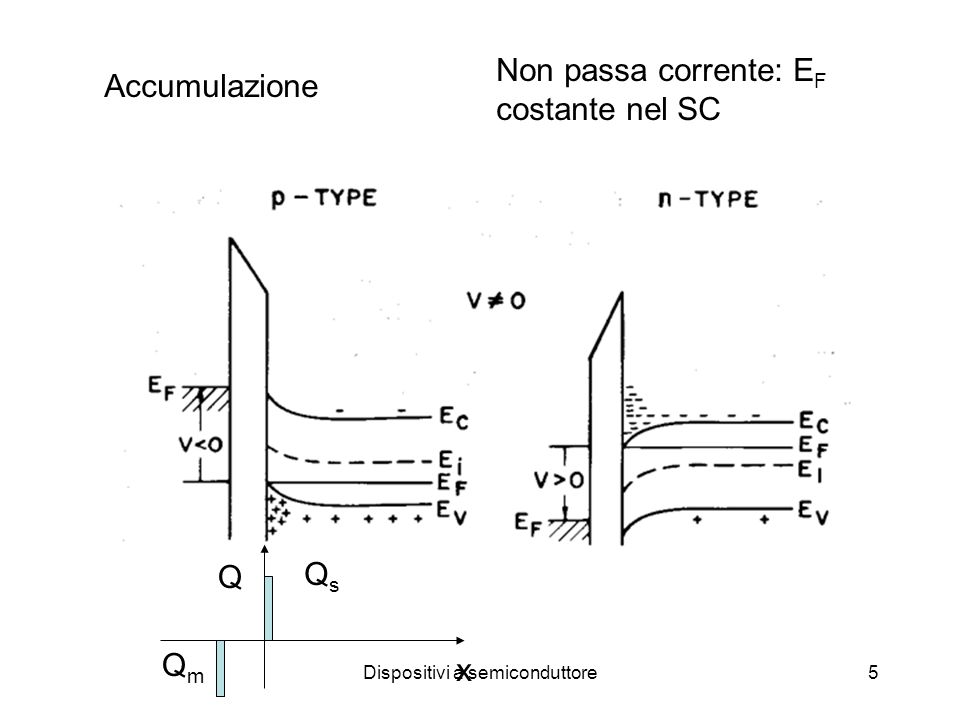 Dispositivi a semiconduttore6 V<0 Nel regime di accumulazione alla superficie il bending fa sì che: E i -E F cresce: aumenta il numero lacune E F rimane fisso: non passa corrente Conducibilità DC =0 isolante