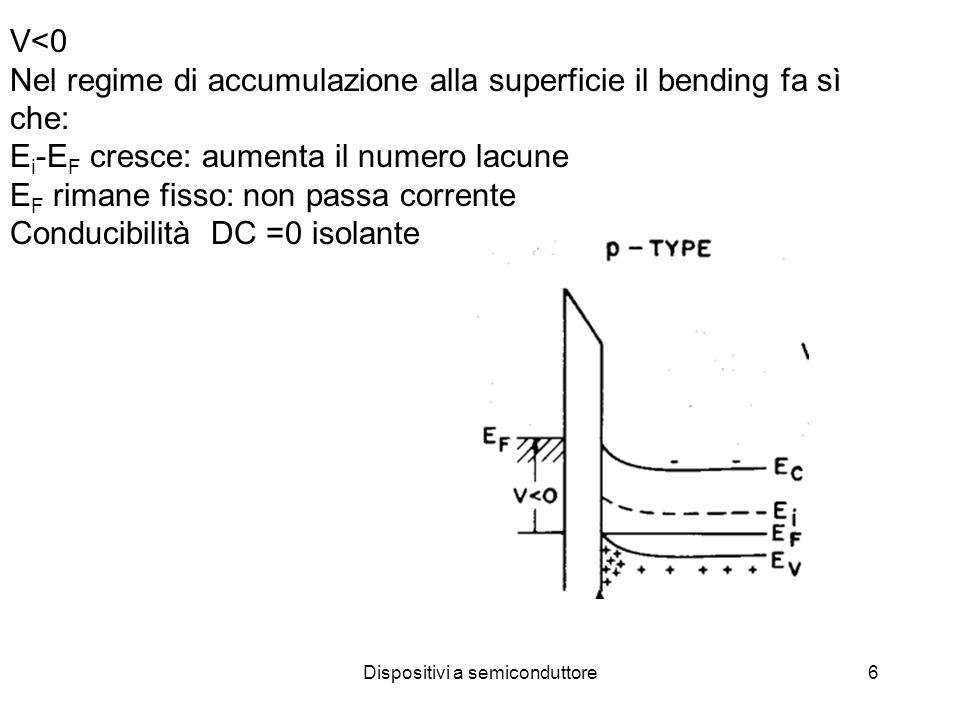 Dispositivi a semiconduttore27 V T : tensione soglia per inversione forte