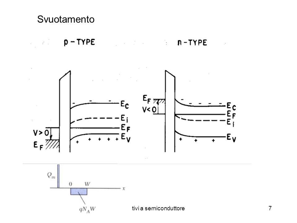 Dispositivi a semiconduttore28 Diodo MIS reale: Metal(poly)-Si-SiO 2 MOS Le workfunction del metallo e del semiconduttore sono diverse Lisolante non è perfetto: stati trappola, superficiali, effetti di tunneling Pertanto: La curva CV cambia e cambia la tensione di soglia V T