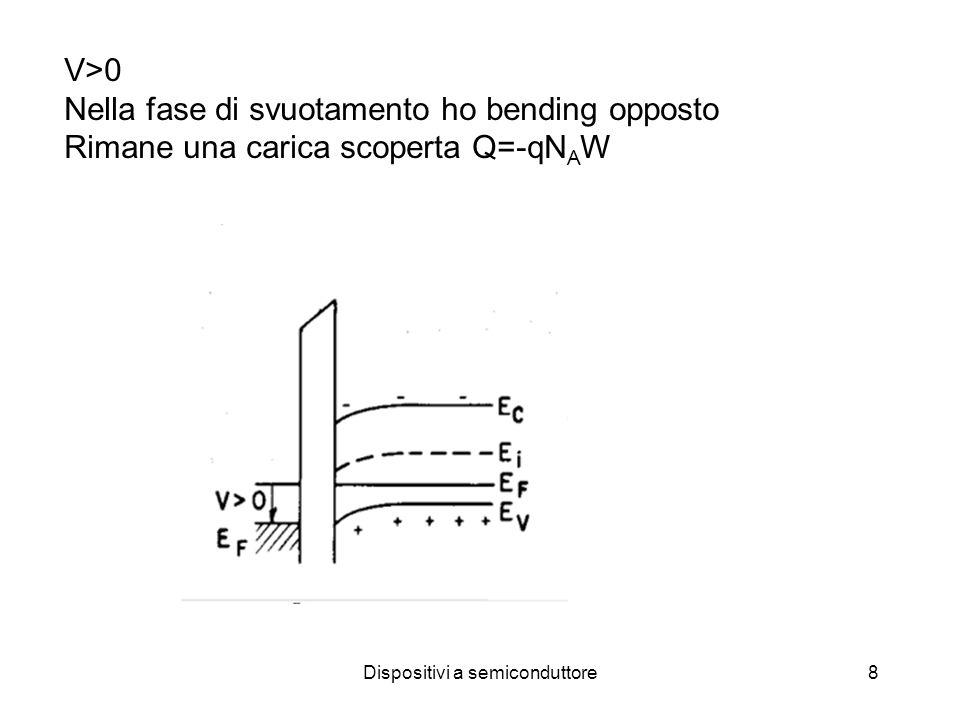 Dispositivi a semiconduttore8 V>0 Nella fase di svuotamento ho bending opposto Rimane una carica scoperta Q=-qN A W